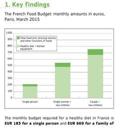 Coste mensual (marzo 2015) de cesta compra saludable (Francia)