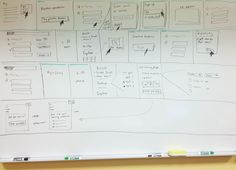 Storyboard drawn on whiteboard - http://www.gv.com/lib/why-good-storytelling-helps-you-design-great-products