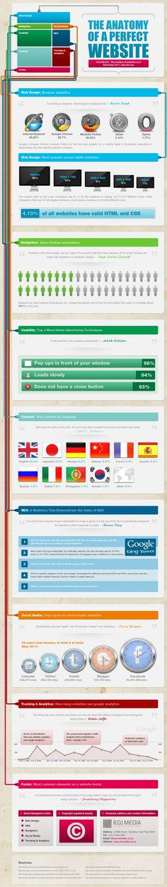 The Anatomy of a Perfect #Website #Infographic