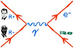 Fig. 2: A Feynman diagram of an encounter between a Romney and an anti-Romney. The resulting collision annihilates both, leaving behind a single electron and a 20 dollar bill.