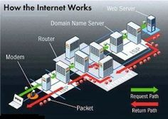 Here is an Infographic on how Internet Works.
