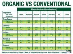 Organic Vs. Non Organic