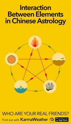Interaction between the 5 elements of Chinese astrology: Fire, Earth, Metal, Water and Wood