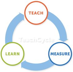Teach Cycle is an online professional development platform personalized for #teachers.