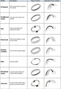 In detail wedding band ring shape types. I never knew how many options there were . In depth wedding band ring shape types. Never knew how many options there… In detail wedding band Wedding Rings Solitaire, Wedding Rings Vintage, Diamond Wedding Bands, Engagement Rings, Diamond Rings, Solitaire Diamond, Diamond Stud, Halo Rings, Engagement Ring Settings