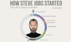 How Steve Jobs Started #infographic