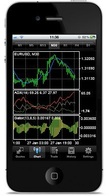 Metatrader 4 programming language 5cs