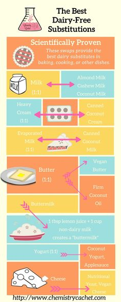 The Best dairy-free substitutes and dairy-free baking tips on chemistrycachet. Lactose Free Diet, Lactose Free Recipes, Sem Lactose, Dairy Free Foods, Lactose Free Desserts, No Dairy Diet, Dairy Free Dinners, Gluten Dairy Free, Lactose Free Options