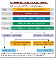 income from house property ay - Accounting & Taxation Tax Payment, House Property, English Vocabulary Words, Tax Refund, Income Tax, Accounting, Let It Be, Beekeeping