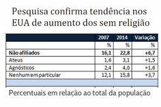 http://www.paulopes.com.br/2015/05/pesquisa-confirma-tendencia-nos-eua-de-aumento-dos-sem-religiao.html