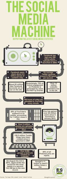 The Social Media Machine
