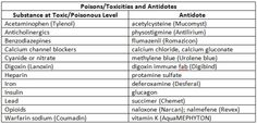 Poisons/Toxicities and Antidotes - Cheat sheet