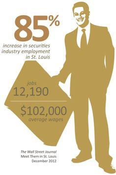 Finance Jobs: WSJ