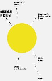 Afbeeldingsresultaat voor centraal museum