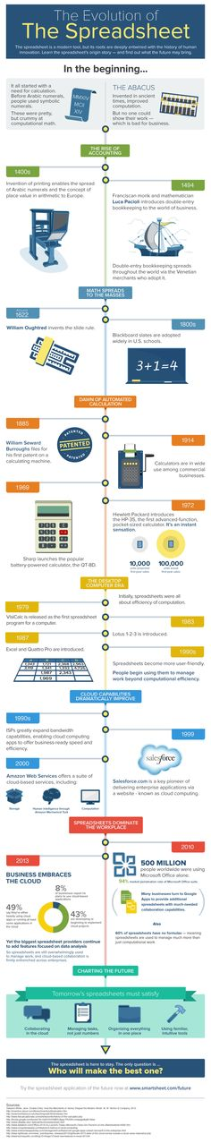Evolution of the Spreadsheet - an #infographic from the team at @Smartsheet