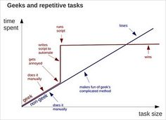 Geeks versus Non-Geeks when Doing Repetitive Tasks [Funny Chart] - How-To Geek