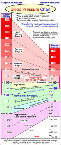 Blood Pressure Chart - Normal Blood Pressure Range - Vaughn\'s Summaries