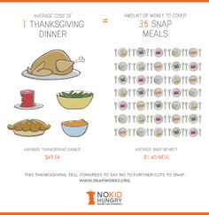 The average Thanksgiving dinner costs as much as 35 food stamp meals. #graphic #thanksgiving
