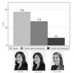 Grafik zeigt, dass Sandra Bauer in 18.8% der Fäller erfolgreich war, während Meryem Öztürk ohne Kopftuch nur in 13,5% und mit Kopftuch sogar nur in 4,2%.