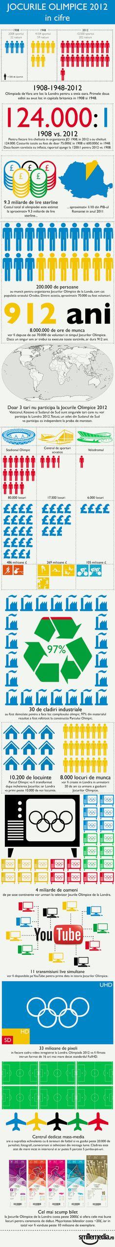 INFOGRAFIC Jocurile Olimpice de la Londra, in cifre