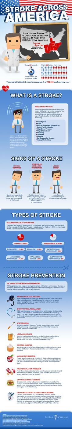 Excellent stroke infographic - packed with information and easy to understand and absorb