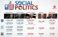 Top 3 Social Media Takeaways for Brands from the Presidential Election