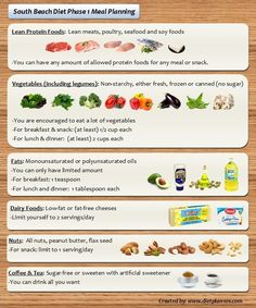 South Beach Diet Meal Planning for Phase 1 and Phase 2 | Diet Plan 101 #weightlosssmoothiesrecipes