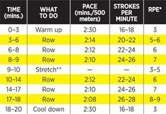 Looking for a cardio workout that can double as your strength training routine? This rowing machine workout plan gives you a total body workout and burns 50 percent more calories than the elliptical. Rower Workout, Gym Workouts, At Home Workouts, Workout Diet, Workout Exercises, Fitness Diet, Health Fitness, Remo, 200 Calories
