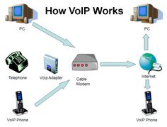 Voice over Internet Protocol (VoIP) solutions