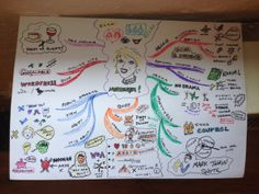 This is a mind map created for the preparation of a speaking engagement. If you suffer from Public Speaking Anxiety, such a mind map can really help you to memorize the content of your speech.