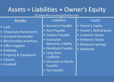 Debit And Credit Cheat Sheet | Chapter 9.2® - Double Entry Accounting - Accounting Debits & Credits