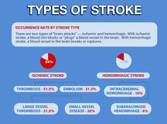 Stroke infographic   Reclaiming Ourselves              Like us on  www.Facebook.com/ReclaimingOurselves            Follow us on Twitter @stroke_support