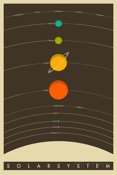 The Solar System Poster at AllPosters.com