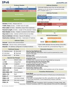 Cómo funciona el IPv6 #infografia #infographic #internet