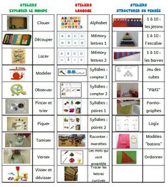 Another idea of standalone workshops gs site at Titline Montessori Activities, Educational Activities, Curriculum, Homeschool, School Organisation, Autism Education, Grande Section, Petite Section, Future Classroom
