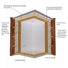 Structural insulated panels sips all you want to know for Sip construction plans