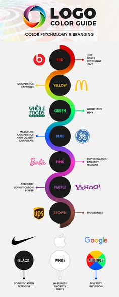 Colors are one of the main graphic design principles and this article pictures some great examples of color usage for fitness logos.