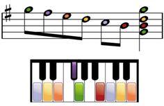Cómo leer partituras para piano: Cómo tocar acordes sencillos