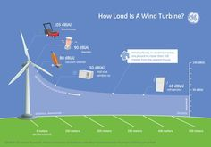 "How much noise does a wind turbine make? ""Does your neighbor's humming refrigerator keep you up at night? Then a wind turbine in your neighborhood won't either."""