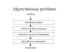 Piotr Tumidajewicz - Blog : Metody rozwiązywania problemów