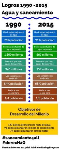 http://www.iagua.es/blogs/jorge-castaneda/hitos-y-logros-agua-saneamiento-e-higiene-1990-2015