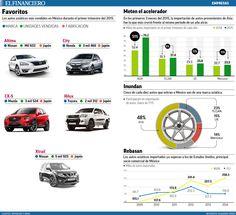 estos son los 5 autos asiáticos más vendidos en México (en 1er Trimestre 2015). 28/04/2015