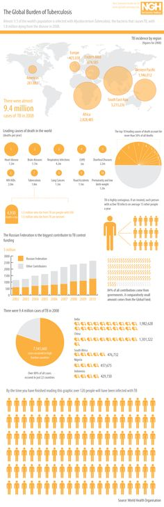 The global burden of Tuberculosis | GDS Publishing