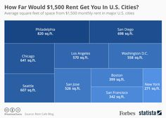 If you had $1,500 rent to blow every month in one of America's major cities, how far would you get?