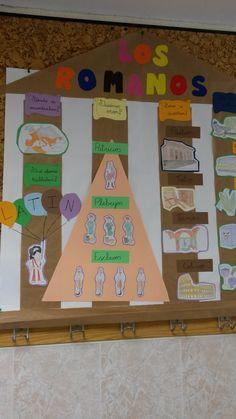 Mapa conceptual adaptado a Educación Infantil sobre los Romanos. Summer Courses, History For Kids, Ancient Rome, Social Studies, Ideas Para, Teaching, Education, Projects, School