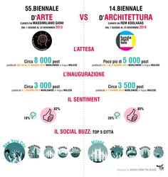 La Biennale d'Architettura non decolla (ancora) sui social. Che cosa si dice in rete dell'evento veneziano? Articolo su Wired Italia su http://www.wired.it/attualita/2014/06/08/la-biennale-darchitettura-non-decolla-ancora-sui-social/