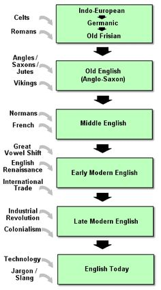History of the English Language site. This was all covered in a class a few years ago, which was super cool.