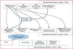 Les acteurs influents dans le cycle de la normalisation