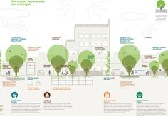 Trees in Hard Landscapes: A Guide for Delivery is the companion document to Trees in the Townscape: A Guide for Decision Makers. It explores the practical challenges and solutions for integrating t…