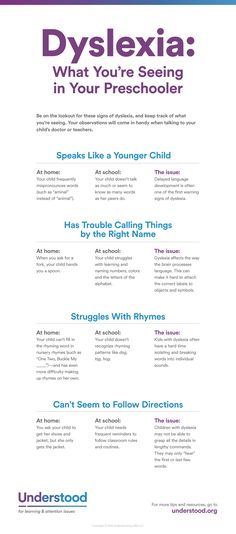 This handy chart shows signs and symptoms of dyslexia in preschooler and Pre-k children. Review warning signs of dyslexia or reading disability in young kids.